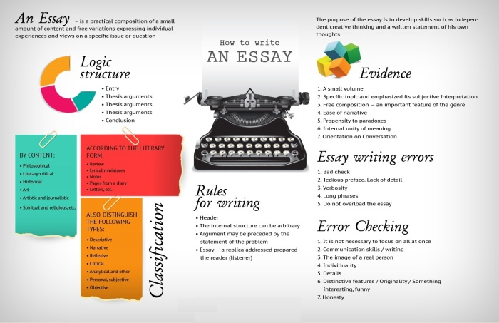 how-to-write-an-essay